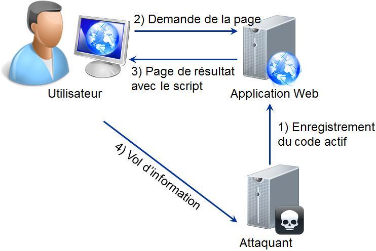 Failles de scurit des applications web for Architecture 3 tiers d une application web